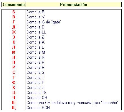lenguaje espanol phpbb:
