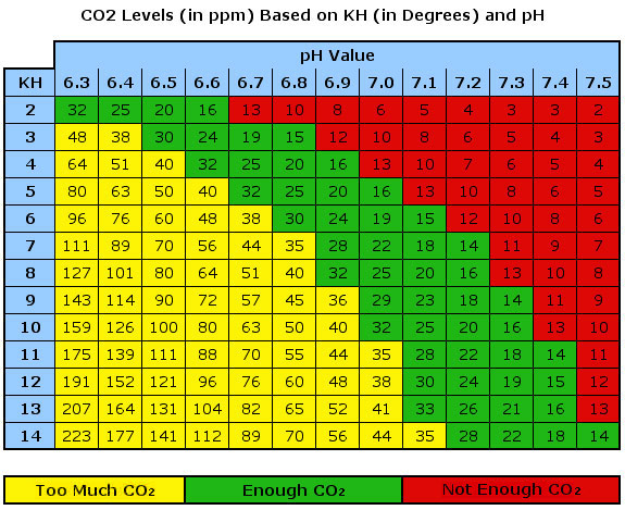 calculator alkalinity ph relationship
