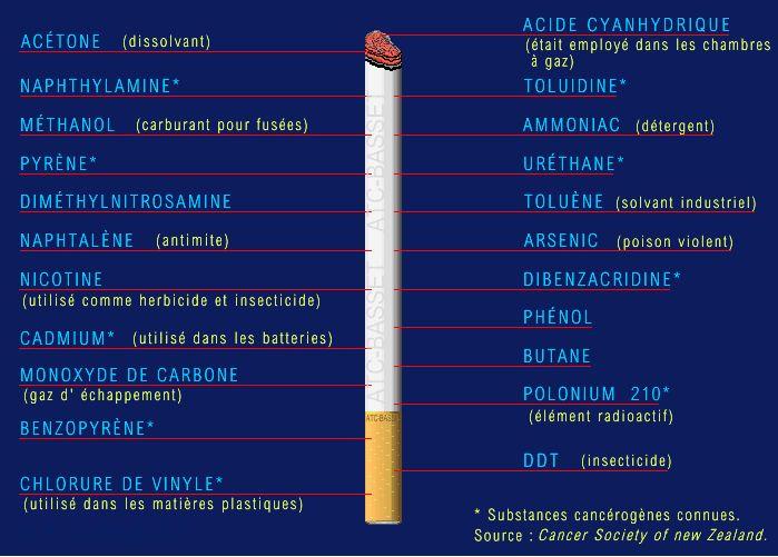 De mauvaises habitudes le fumer