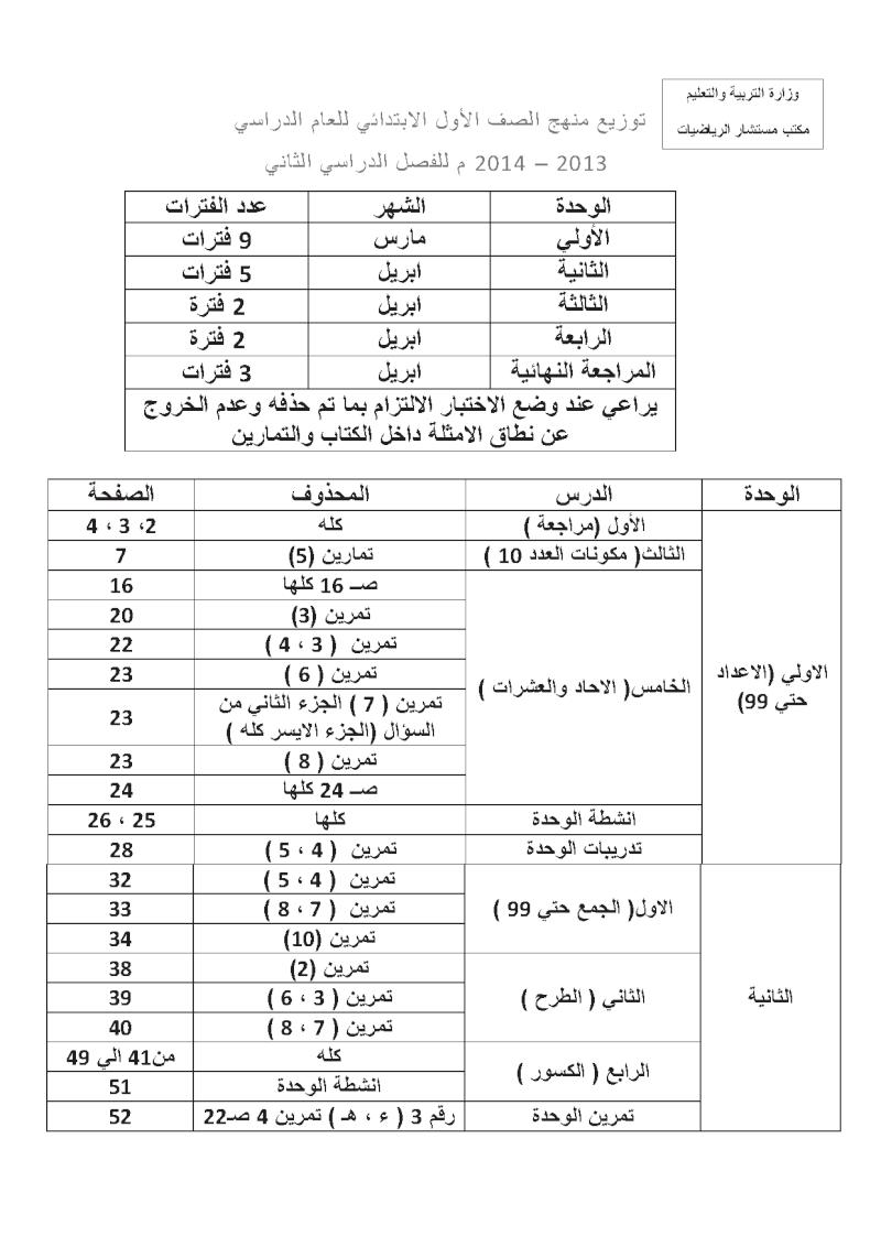 الاجزاء المحذوفة منهج الرياضيات للمرحلة الابتدائية الترم الثانى 2014 بسبب