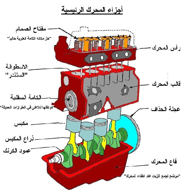 تقرير كامل عن انواع المحركات و ميكانيكا سيارات