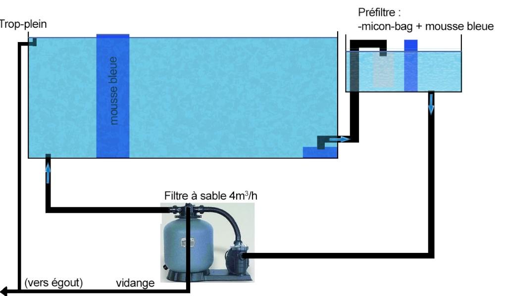 filtre sable pour piscine. Black Bedroom Furniture Sets. Home Design Ideas
