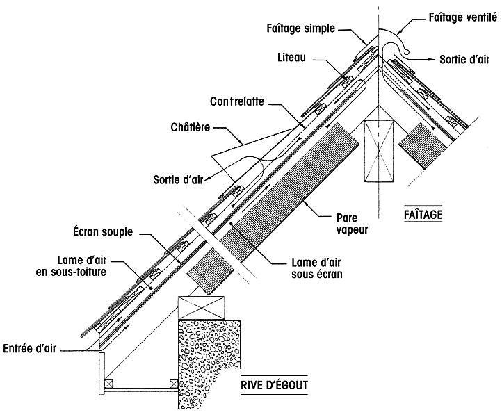 Condensation sur t les de toiture que faire - Toiture amiante que faire ...